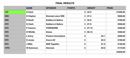 Festival Final Results